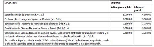 Cuantías - Subprograma 1 (Subvenciones)
