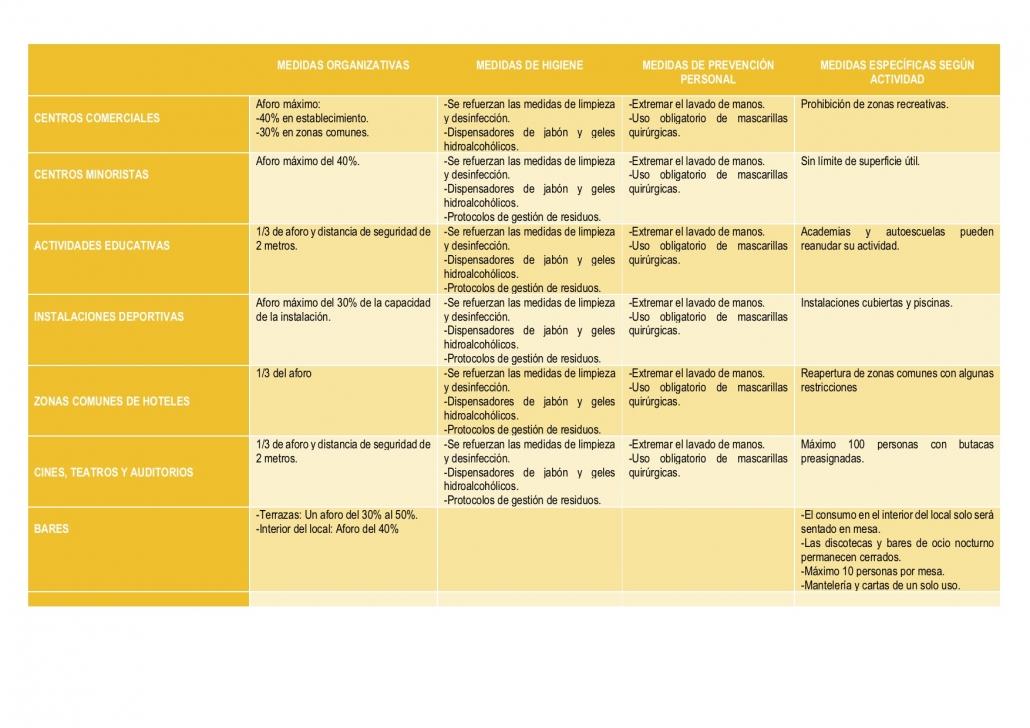 prevención riestos fase 2 desescalada covid19